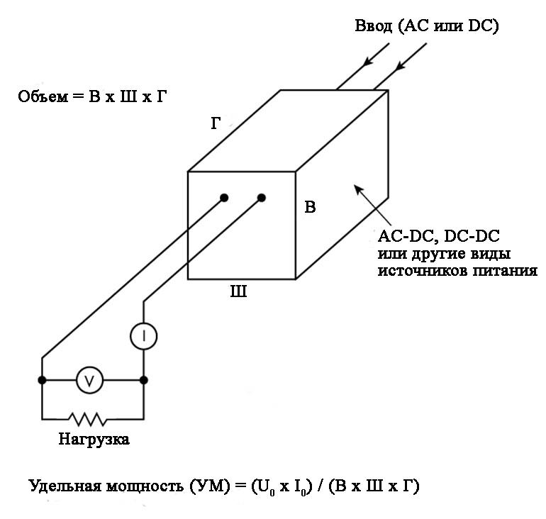 Схема иллюстрирует понятие удельной мощности (плотность мощности)