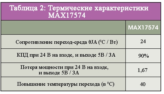 Термические характеристики MAX17574