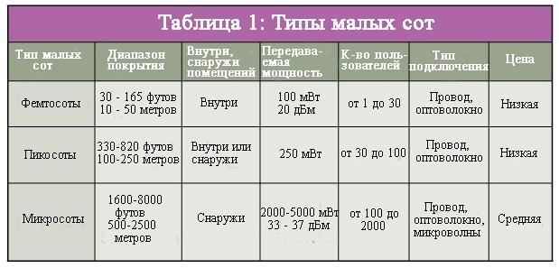 Типы малых сот 5G сравнительная таблица