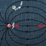 Условия потенциальности поля. Вихри или ротор