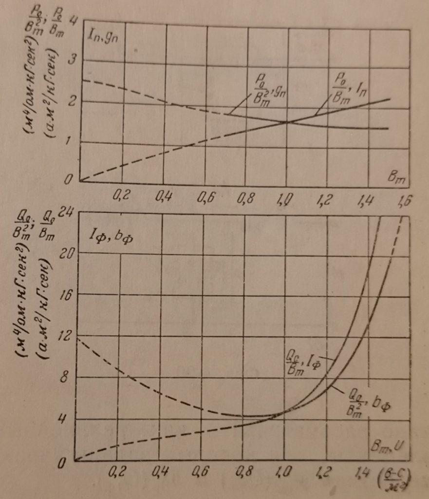 Зависимость между действующими значениями напряжений и токов