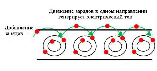 Как электрический ток движется внутри проводника рисунок