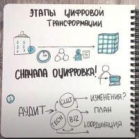 5 шагов к успешной цифровой трансформации