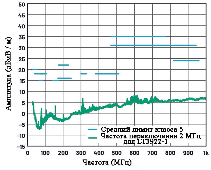 Средние излучаемые электромагнитные помехи (CISPR 25) от LT3922-1