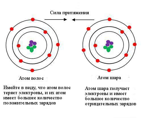 Статическое электричество на примере волоса и воздушного шара