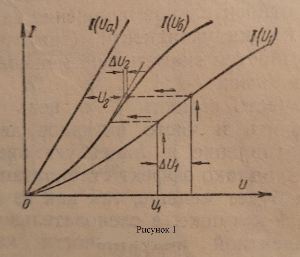Зависимость между действующими значениями напряжения и тока для нелинейных индуктивности и емкости