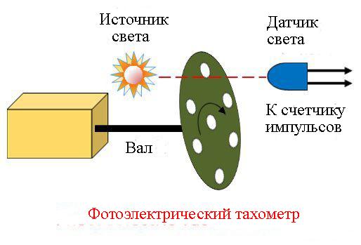 Фотоэлектрический тахометр принцип работы картинка