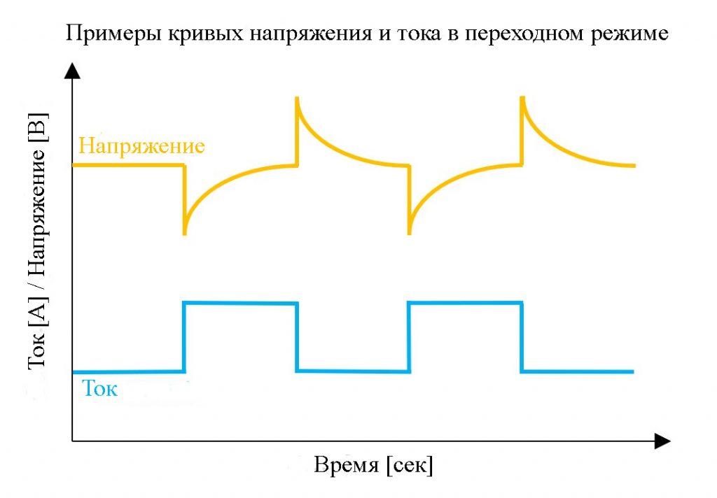 Если электронная нагрузка имеет быстрое время нарастания спада, можно использовать большие колебания тока для наблюдения за переходными колебаниями напряжения