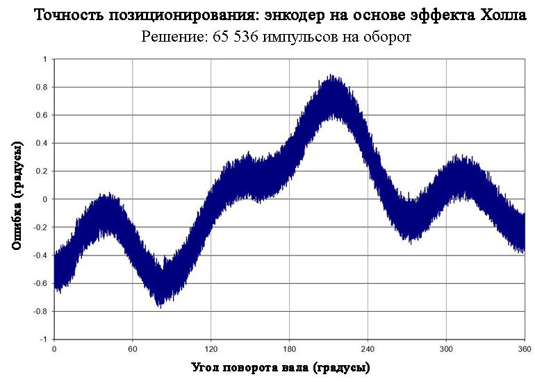 Этот график показывает точность позиционирования 16-битного магниторезистивного энкодера