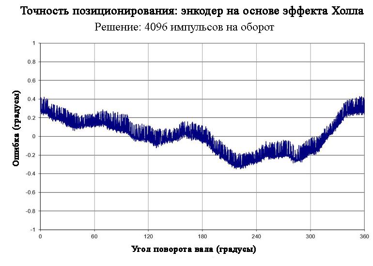 Этот график показывает точность позиционирования магнитного энкодера на эффекте Холла