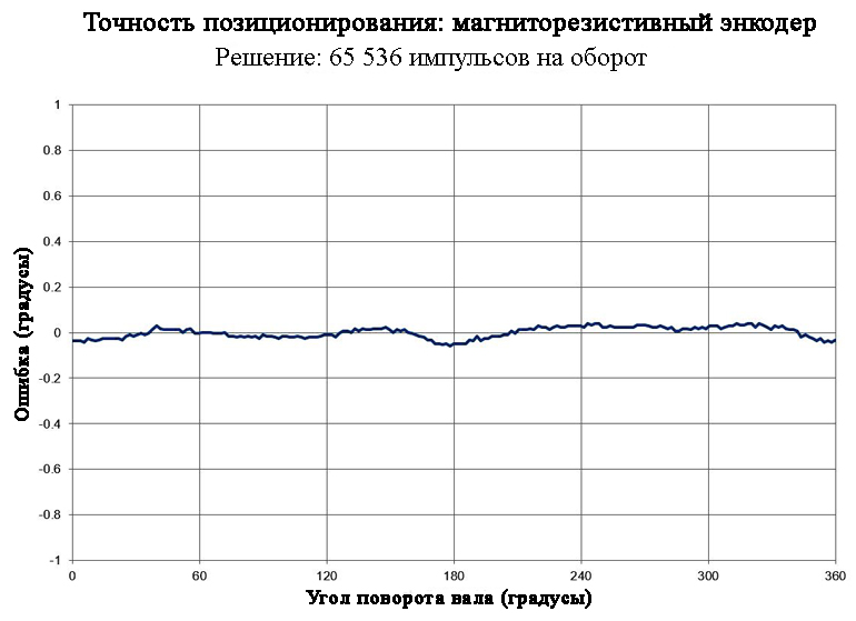 Этот график показывает точность позиционирования магниторезистивного энкодера