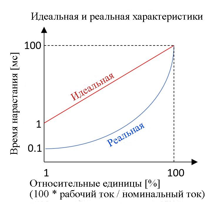 Идеальная и реальная скорость нарастания тока и напряжения на электронной нагрузке