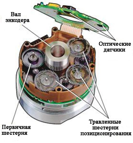 Многооборотный абсолютный энкодер с редуктором