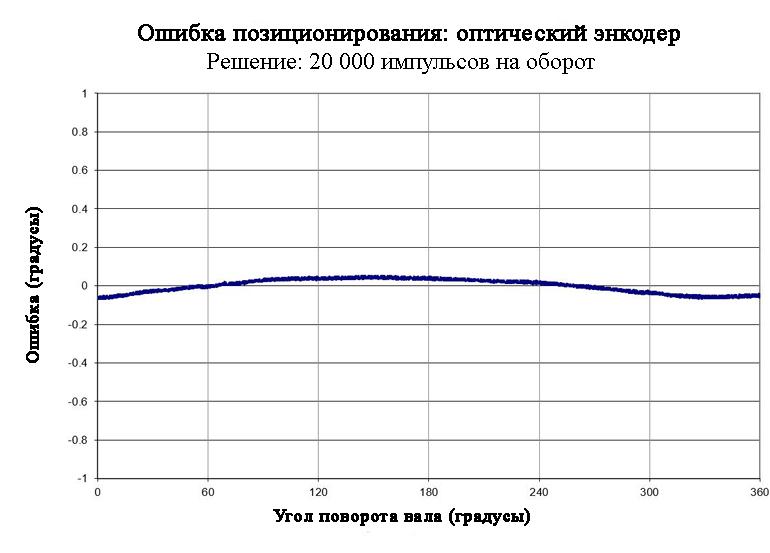 На этом графике показана ошибка позиционирования обычного оптического энкодера