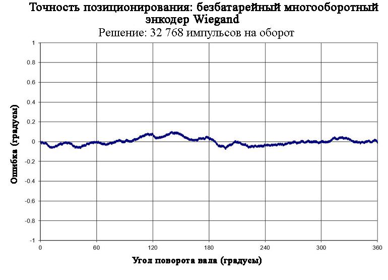 На этом графике показана точность позиционирования многооборотного абсолютного энкодера Wiegand внутри встроенного двигателя