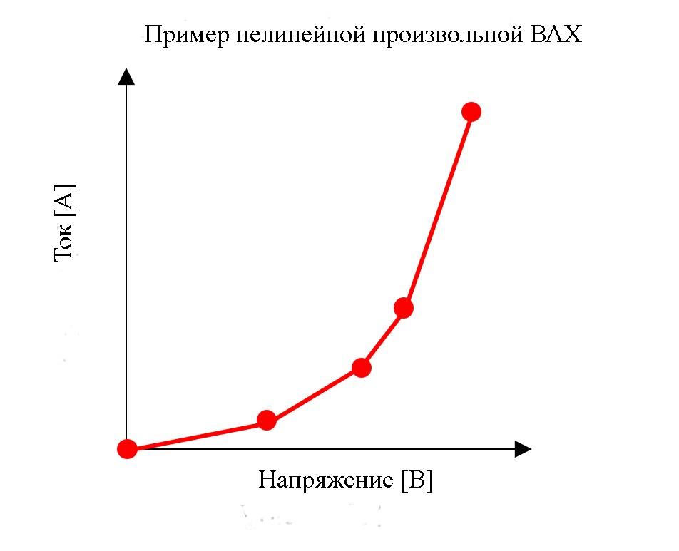 Одним из примеров функций электронной нагрузки является профиль произвольной ВАХ, который позволяет пользователям определять профиль ВАХ для имитации нелинейных нагрузок, таких как светодиоды или фотоэлектрические преобразователи