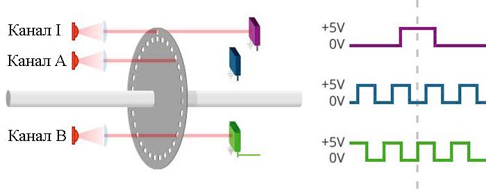 Оптический энкодер принцип работы картинка
