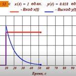 Пример реального дифференцирующего звена ТАУ