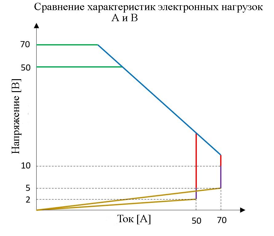 Рабочие области электронных нагрузок А и В на одном графике для удобства сравнения