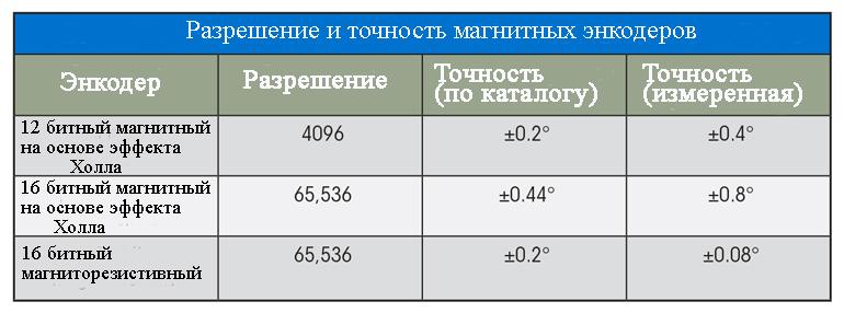 Разрешение и точность магнитных энкодеров сравнительная таблица