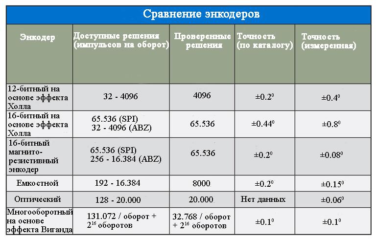 Сравнительная таблица энкодеров