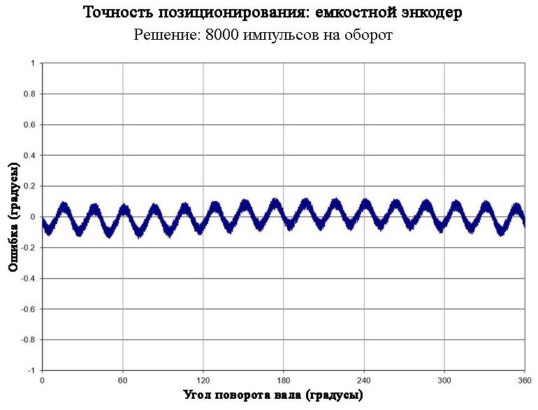 Точность позиционирования емкостного энкодера