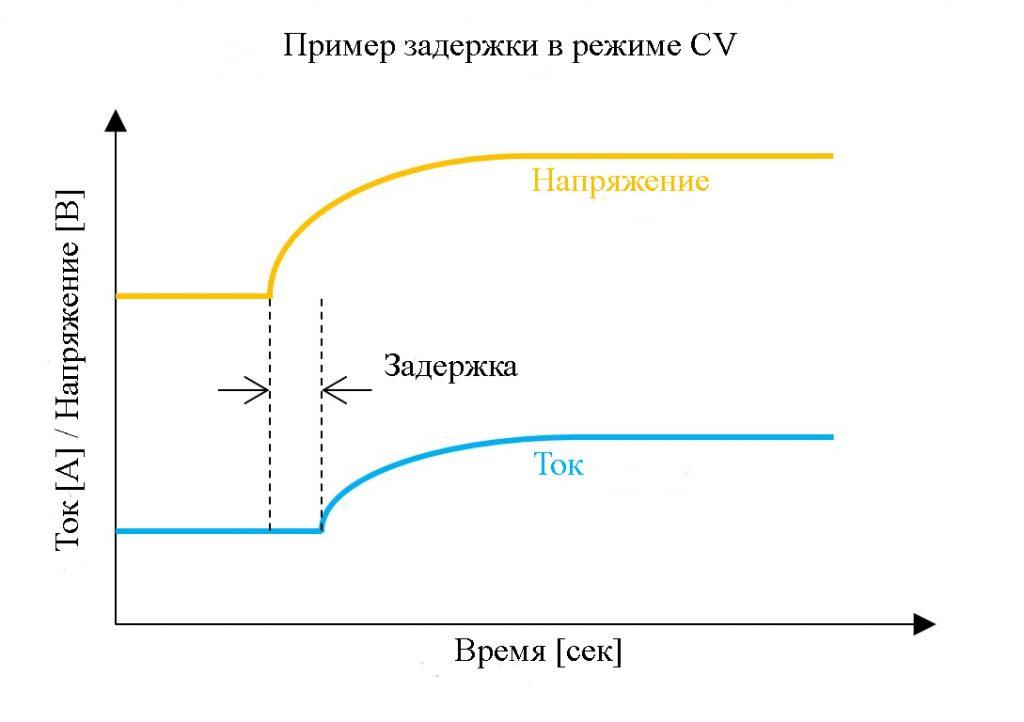 В режиме CR ток будет отставать от напряжения из-за петли обратной связи, используемой электронной нагрузкой