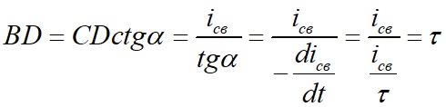 Графический способ определения постоянной времени при коротком замыкании в rL цепи