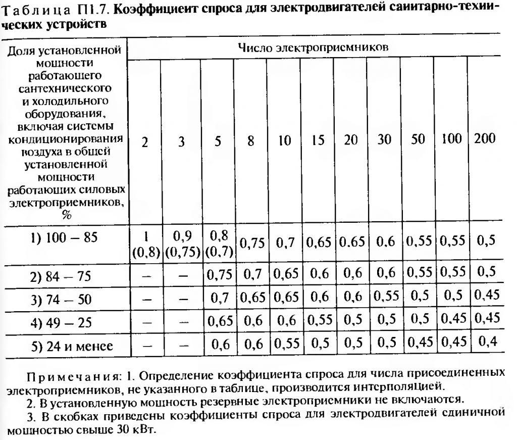 Коэффициент спроса для электродвигателей санитарно-технических устройств