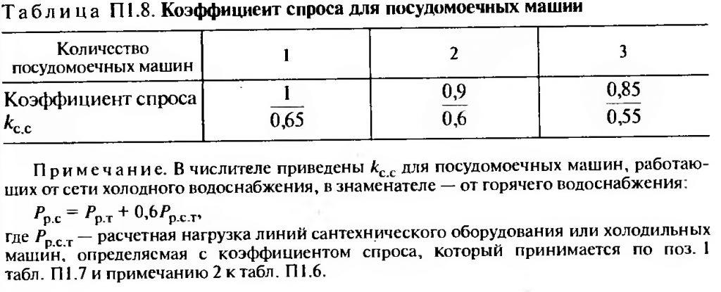 Коэффициент спроса для посудомоечных машин