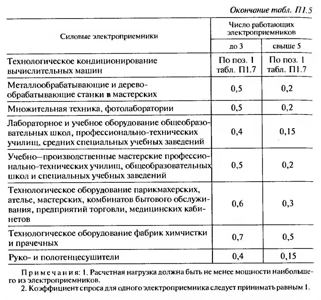 Коэффициент спроса для расчета нагрузки вводов питающих и распределительных линий к силовым электроприемникам общественных зданий продолжение