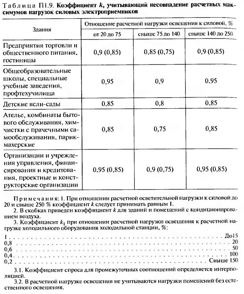 Коэффициент учитывающий несовпадение расчетных максимумов нагрузок силовых электроприемников