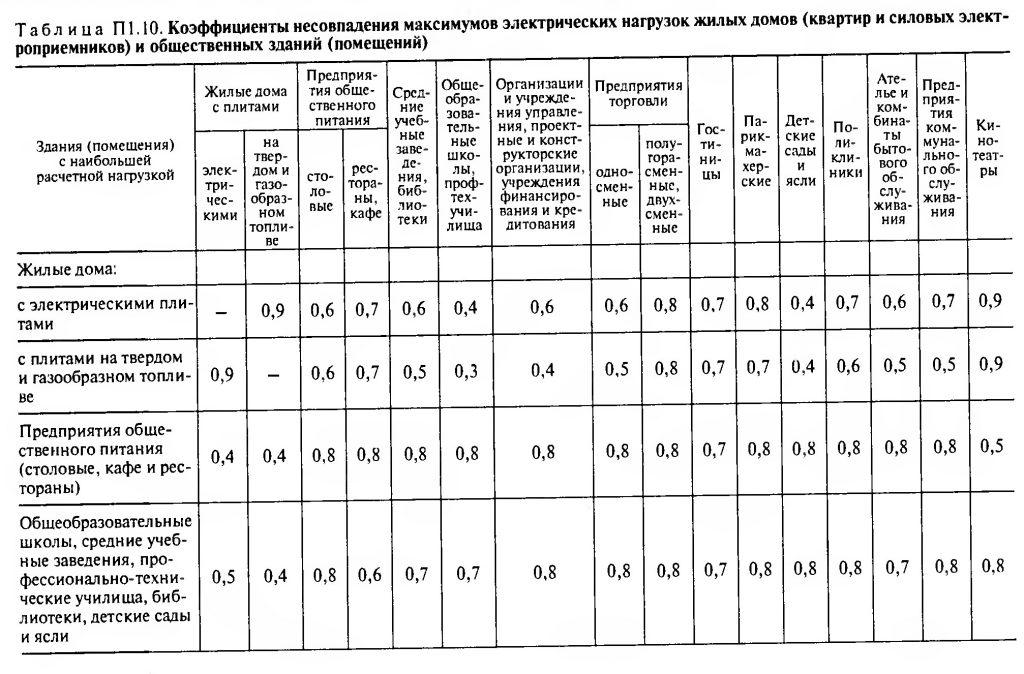Коэффициенты несовпадения максимумов электрических нагрузок жилых домов и общественных зданий