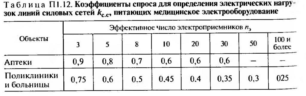 Коэффициенты спроса для определения электрических нагрузок линий силовых сетей питающих медицинское электрооборудование