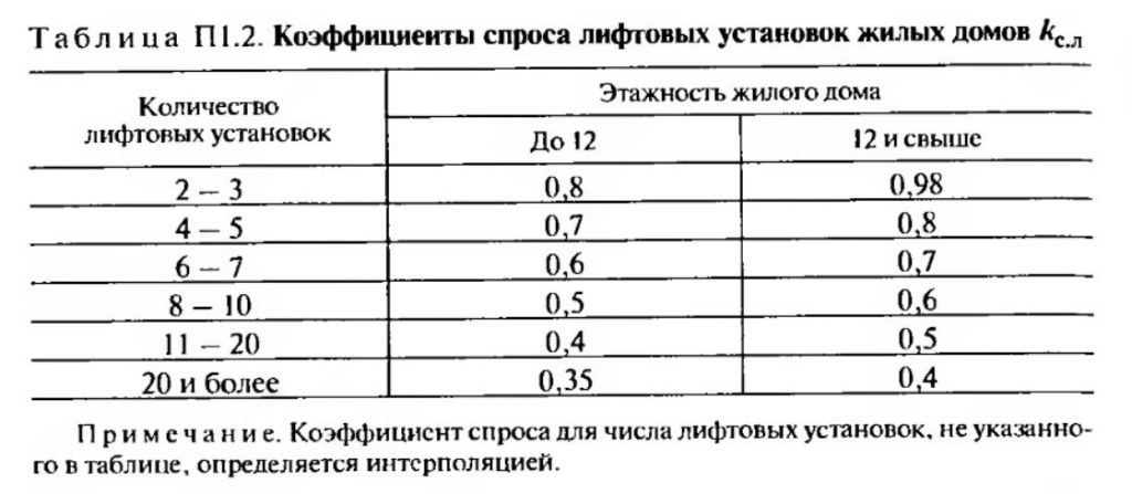 Коэффициенты спроса лифтовых установок жилых домов