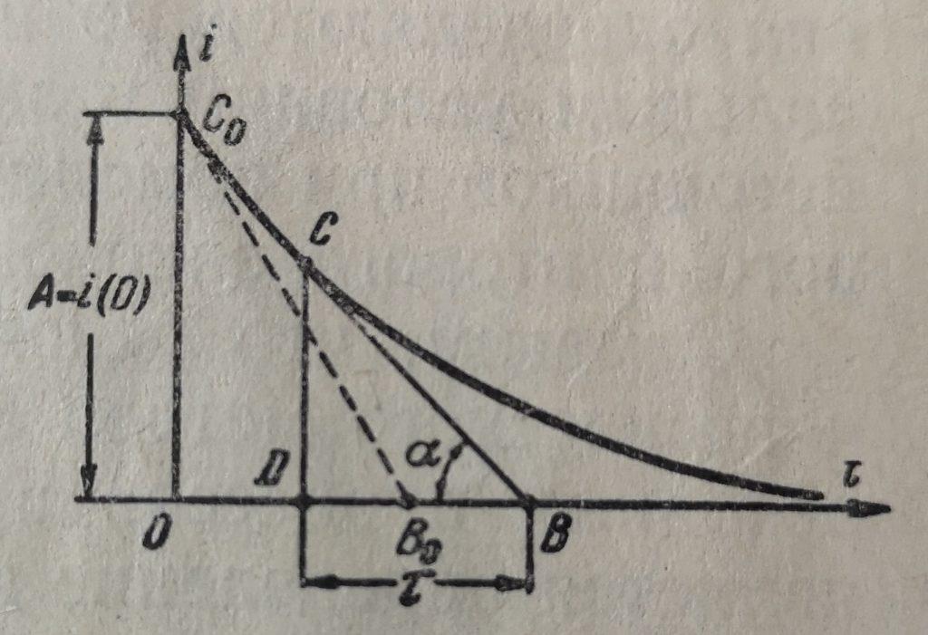 Кривая изменения свободного тока при коротком замыкании в rL цепи