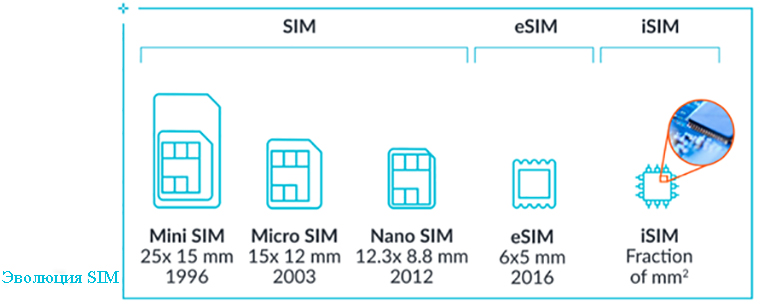 Модуль идентификации абонента (SIM) перешел с карты на встроенную SIM-карту (eSIM), а теперь и на встроенную SIM-карту (iSIM)