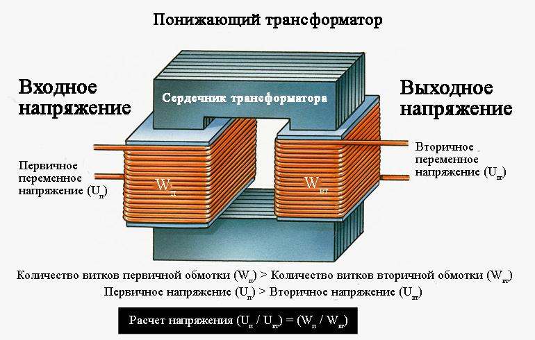 Понижающий трансформатор имеет большее количество витков первичной обмотки, чем вторичной. Понижающий трансформатор схема и рисунок.