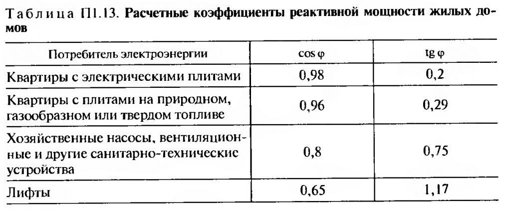 Расчетные коэффициенты реактивной мощности жилых домов таблица