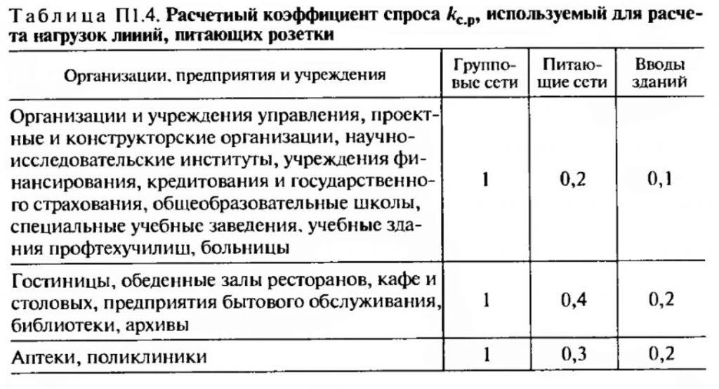 Расчетный коэффициент спроса используемый для расчета нагрузок линий питающих розетки