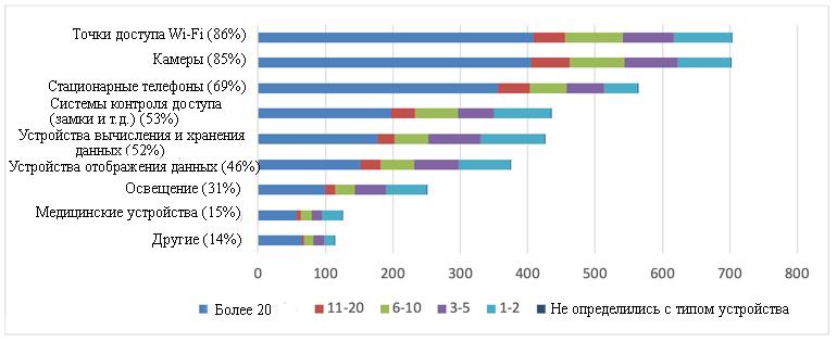 Типы и количество устройств PoE, запланированных к развертыванию на следующие 12 месяцев
