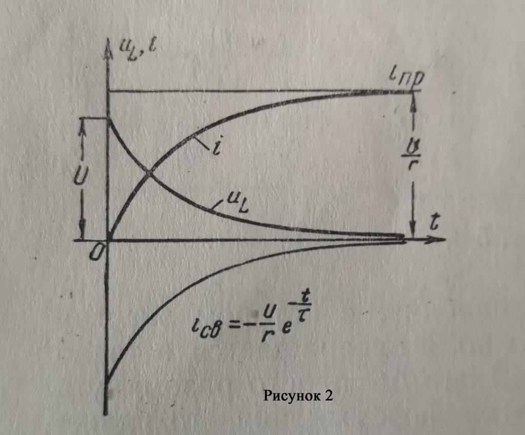 Кривые изменения iсв i iпр а также uL