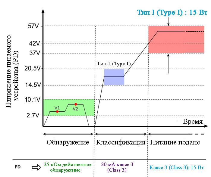 Осциллограммы напряжения источника питания типа 1 type 1