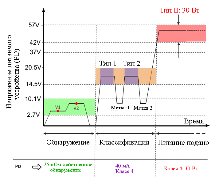 Осциллограммы напряжения источника питания типа 4 type 4