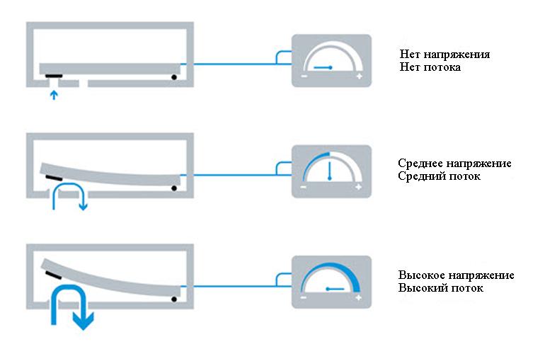 Пьезоэлементы - это электромеханические преобразователи, которые преобразуют механические силы в электрическое напряжение