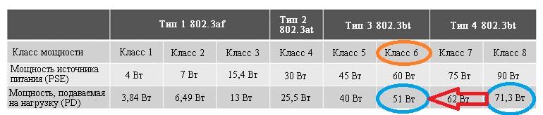 Питаемое напряжение с доступной мощностью класса 6 понижает мощность источника питания, запрашивающий класс 8, до типа 3, в результате чего источник питания выдает мощность класса 6