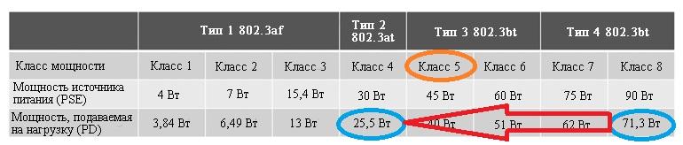 Питаемое устройство с мощностью класса 5 понижает мощность источника запрашивающий класс 8, до типа 2, в результате чего источник питания выдает мощность класса 4