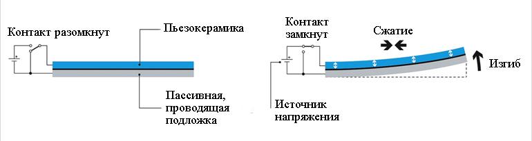 Приводы гибочных станков могут быть спроектированы так, чтобы иметь диапазон возможных сил и движений, и они хорошо подходят для использования в пневматических клапанах