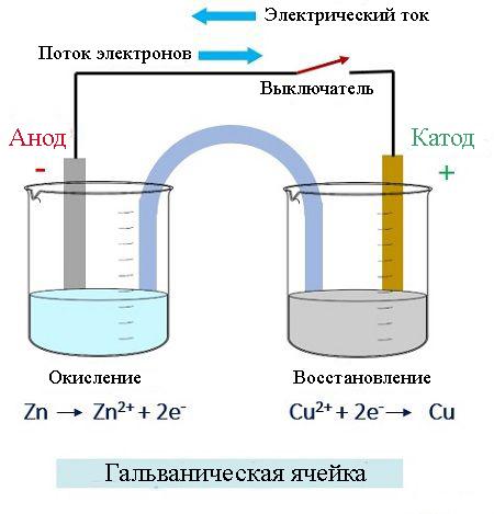 Структура гальванической ячейки