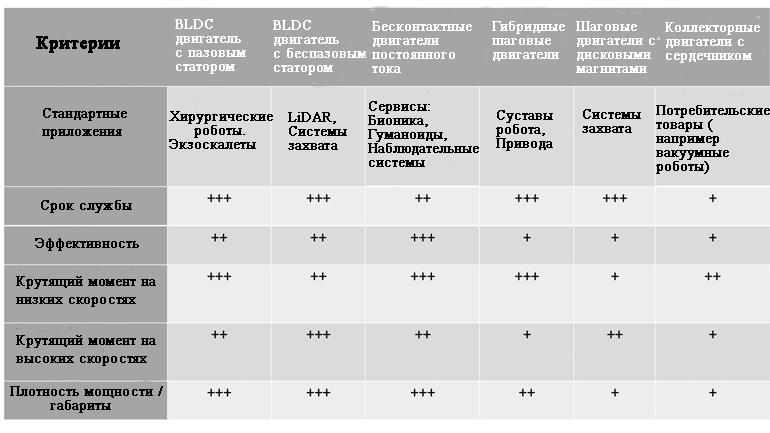 Таблица сравнения различных электродвигателей и области их применения